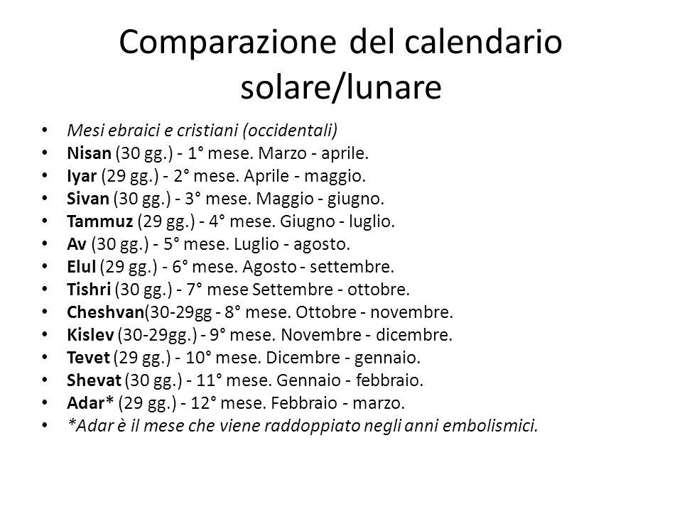 Comparazione del calendario solare/lunare Mesi ebraici e cristiani (occidentali) Nisan (30 gg.) - 1° mese. Marzo - aprile. Iyar (29 gg.) - 2° mese. Ap