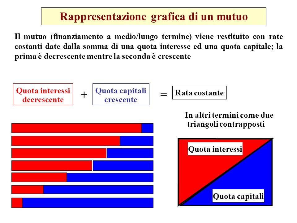 Rappresentazione grafica di un mutuo Il mutuo (finanziamento a medio/lungo termine) viene restituito con rate costanti date dalla somma di una quota i