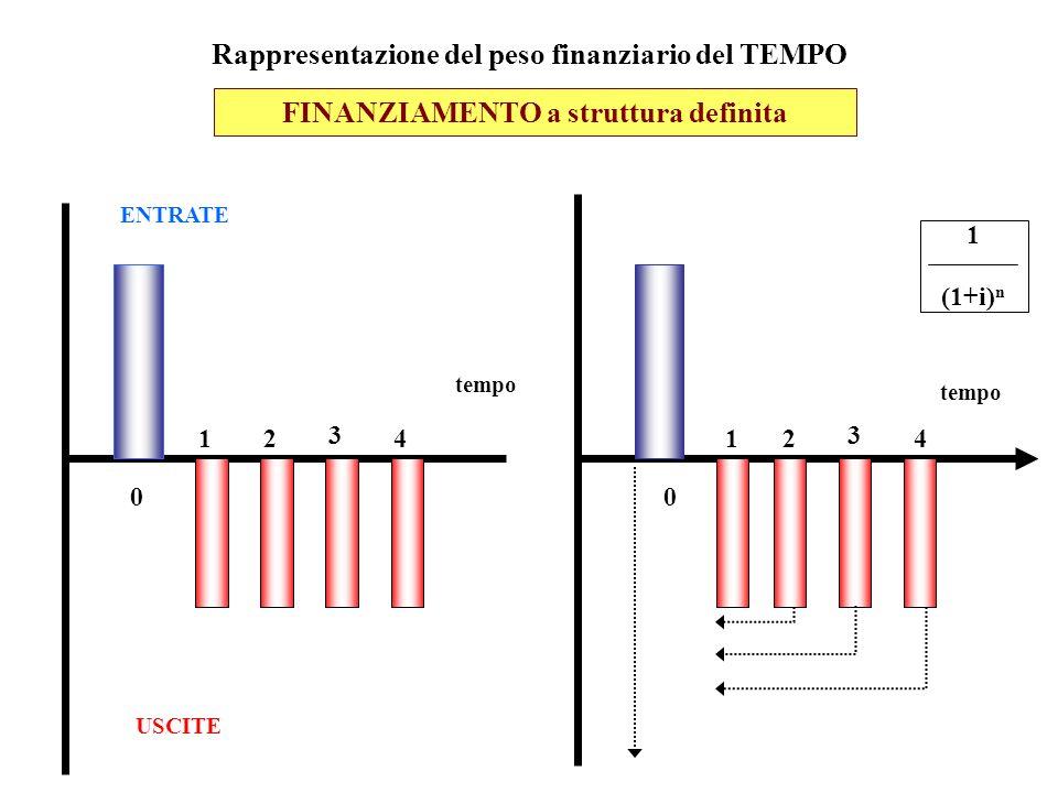 INVESTIMENTO ENTRATE USCITE 0 1 3 24 0 12 3 4 tempo 1 (1+i) n tempo