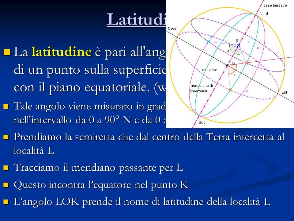 LLLL aaaa tttt iiii tttt uuuu dddd iiii nnnn eeee La latitudine è pari all'angolo che la verticale di un punto sulla superficie della Terra forma con