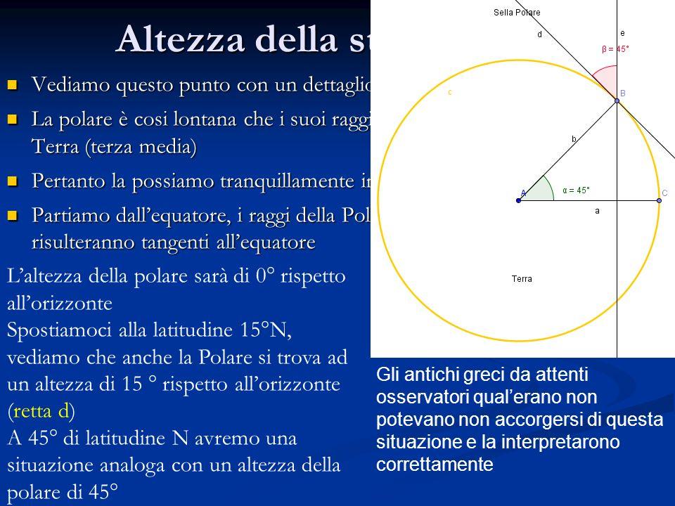 Altezza della stella polare Vediamo questo punto con un dettaglio maggiore La polare è cosi lontana che i suoi raggi arrivano parallelamente alla Terr