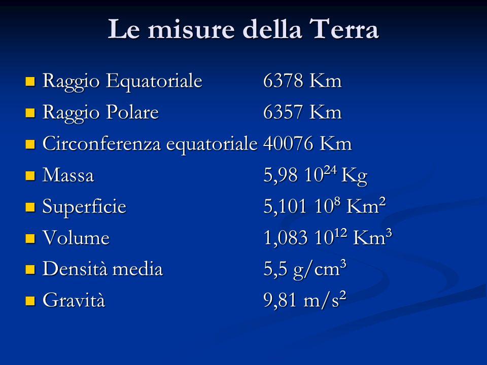 Raggio Equatoriale6378 Km Raggio Equatoriale6378 Km Raggio Polare 6357 Km Raggio Polare 6357 Km Circonferenza equatoriale40076 Km Circonferenza equato