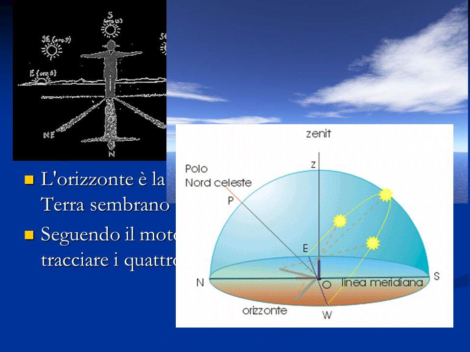 I quattro punti cardinali Est levante oriente dove sorge il Sole Est levante oriente dove sorge il Sole Ovest ponenete occidente dove tramonta il Sole Ovest ponenete occidente dove tramonta il Sole Sud meggogiorno meridione dove il Sole raggiunge il punto più alto Sud meggogiorno meridione dove il Sole raggiunge il punto più alto Nord mezzanotte settentrione il punto opposto al sud Nord mezzanotte settentrione il punto opposto al sud Questi permettono di stabilire la propria posizione rispetto all orizzonte Questi permettono di stabilire la propria posizione rispetto all orizzonte