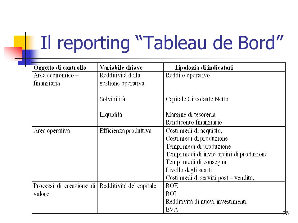 26 Il reporting Tableau de Bord