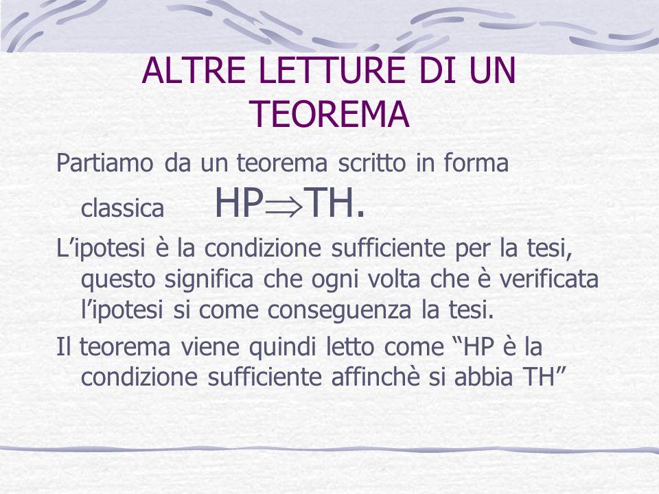 ALTRE LETTURE DI UN TEOREMA Partiamo da un teorema scritto in forma classica HP TH. Lipotesi è la condizione sufficiente per la tesi, questo significa