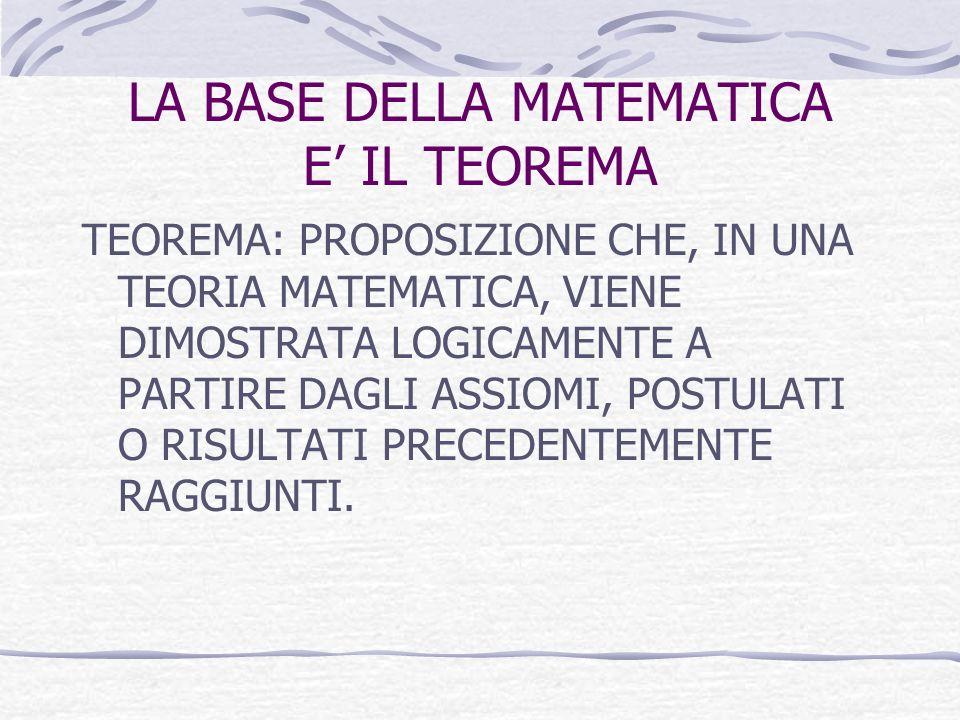 LA BASE DELLA MATEMATICA E IL TEOREMA TEOREMA: PROPOSIZIONE CHE, IN UNA TEORIA MATEMATICA, VIENE DIMOSTRATA LOGICAMENTE A PARTIRE DAGLI ASSIOMI, POSTU