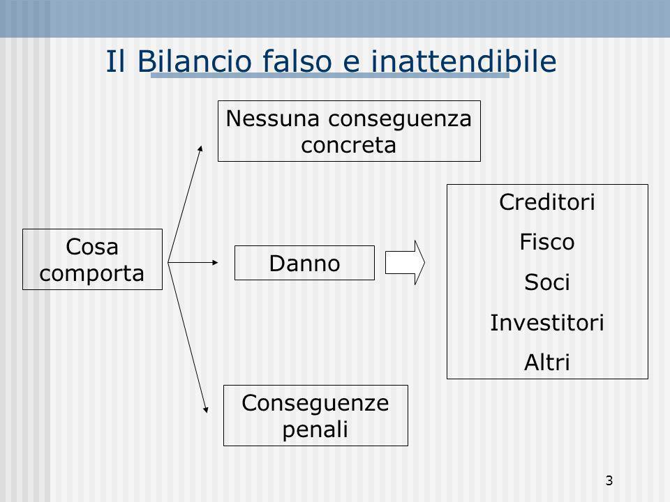 Il Bilancio falso e inattendibile Danno Nessuna conseguenza concreta Cosa comporta Conseguenze penali Creditori Fisco Soci Investitori Altri 3