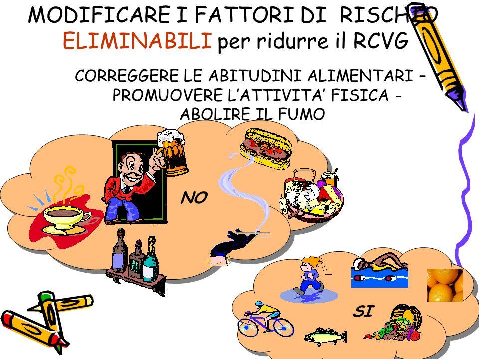 MODIFICARE I FATTORI DI RISCHIO ELIMINABILI per ridurre il RCVG CORREGGERE LE ABITUDINI ALIMENTARI – PROMUOVERE LATTIVITA FISICA - ABOLIRE IL FUMO NO