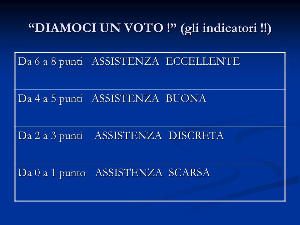 DIAMOCI UN VOTO ! (gli indicatori !!) Da 6 a 8 punti ASSISTENZA ECCELLENTE Da 4 a 5 punti ASSISTENZA BUONA Da 2 a 3 punti ASSISTENZA DISCRETA Da 0 a 1