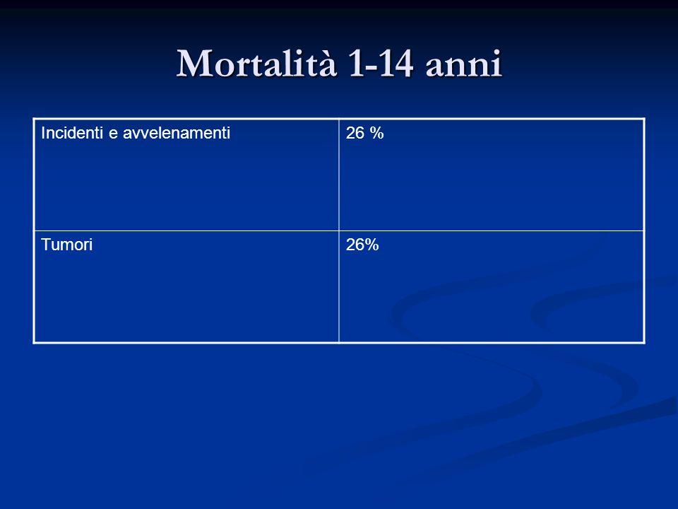 Mortalità 1-14 anni Incidenti e avvelenamenti26 % Tumori26%