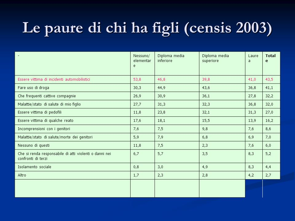 Le paure di chi ha figli (censis 2003) -Nessuno/ elementar e Diploma media inferiore Diploma media superiore Laure a Total e Essere vittima di inciden