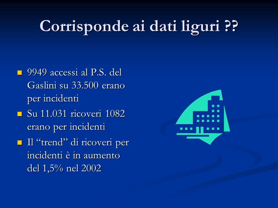 Corrisponde ai dati liguri ?? 9949 accessi al P.S. del Gaslini su 33.500 erano per incidenti 9949 accessi al P.S. del Gaslini su 33.500 erano per inci
