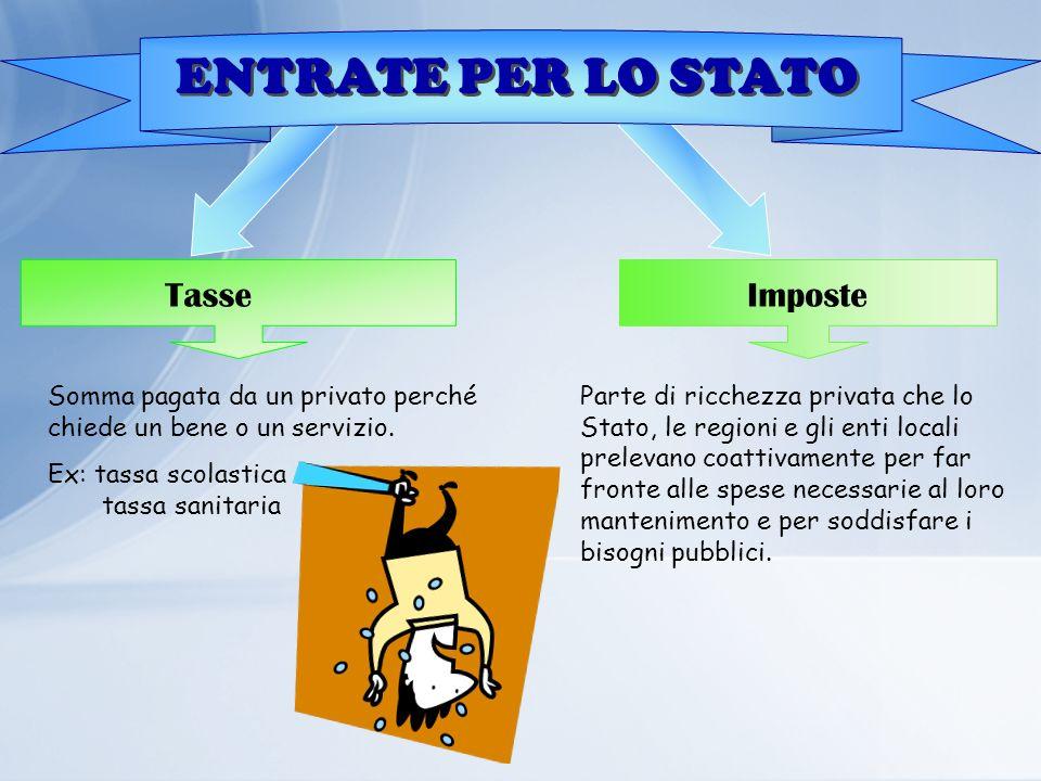 ENTRATE PER LO STATO TasseImposte Somma pagata da un privato perché chiede un bene o un servizio. Ex: tassa scolastica tassa sanitaria Parte di ricche