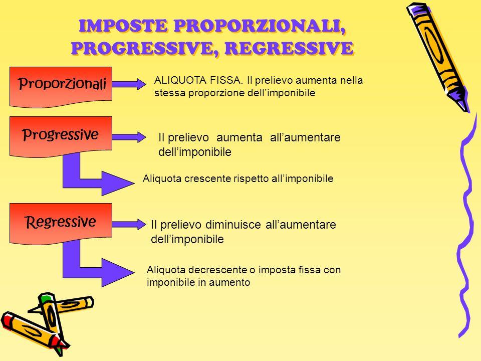 IMPOSTE PROPORZIONALI, PROGRESSIVE, REGRESSIVE Proporzionali Progressive Regressive ALIQUOTA FISSA. Il prelievo aumenta nella stessa proporzione delli