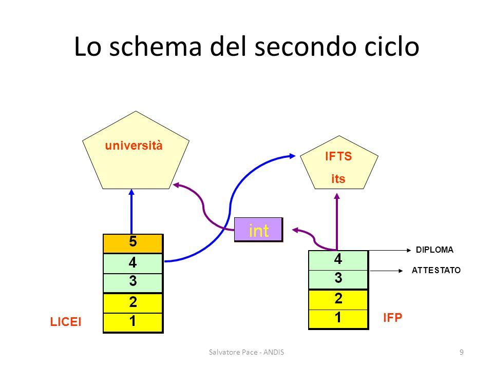 Salvatore Pace - ANDiS9 Lo schema del secondo ciclo università IFTS its LICEI IFP DIPLOMA ATTESTATO