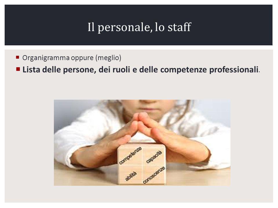 Il personale, lo staff Organigramma oppure (meglio) Lista delle persone, dei ruoli e delle competenze professionali.