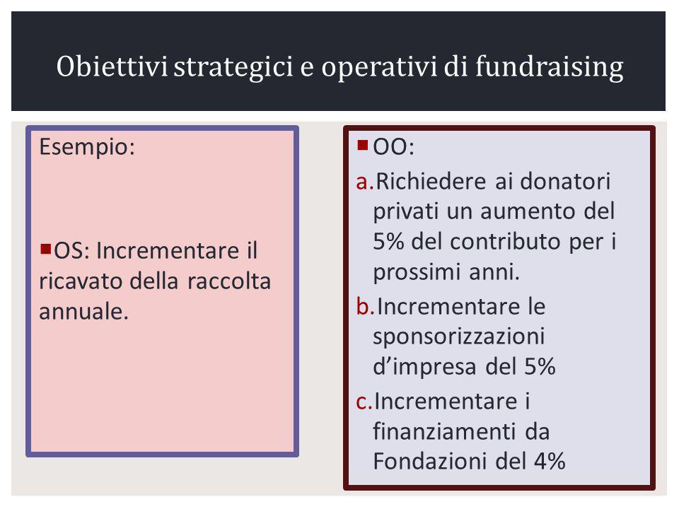 Obiettivi strategici e operativi di fundraising Esempio: OS: Incrementare il ricavato della raccolta annuale.
