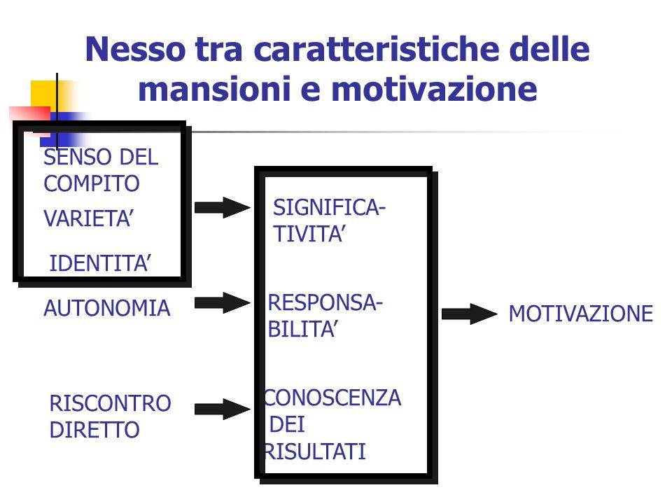 Contenuto dei compiti e determinanti dei risultati RISULTATI CAPACITAMOTIVAZIONEX X ABILITATECNOLOGIA