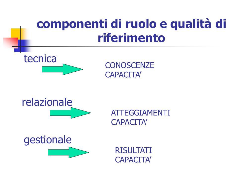 Ruolo T Analisi dei ruoli professionali (Goeta, 1992) R G Dimensione relazionale Dimensione tecnica Dimensione gestionale