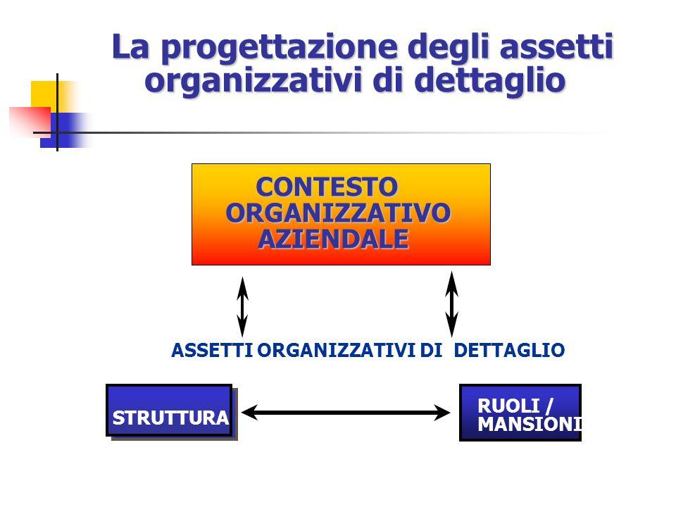 La progettazione degli assetti organizzativi di dettaglio STRUTTURA RUOLI / MANSIONI ASSETTI ORGANIZZATIVI DI DETTAGLIO CONTESTO ORGANIZZATIVO AZIENDALE