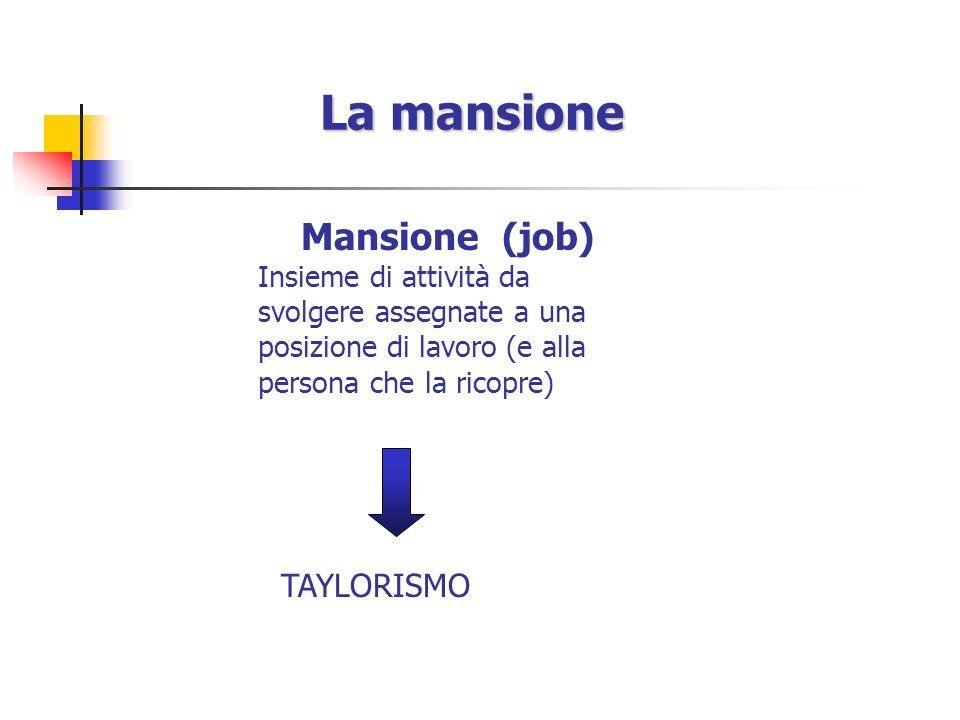 La mansione Mansione (job) Insieme di attività da svolgere assegnate a una posizione di lavoro (e alla persona che la ricopre) TAYLORISMO