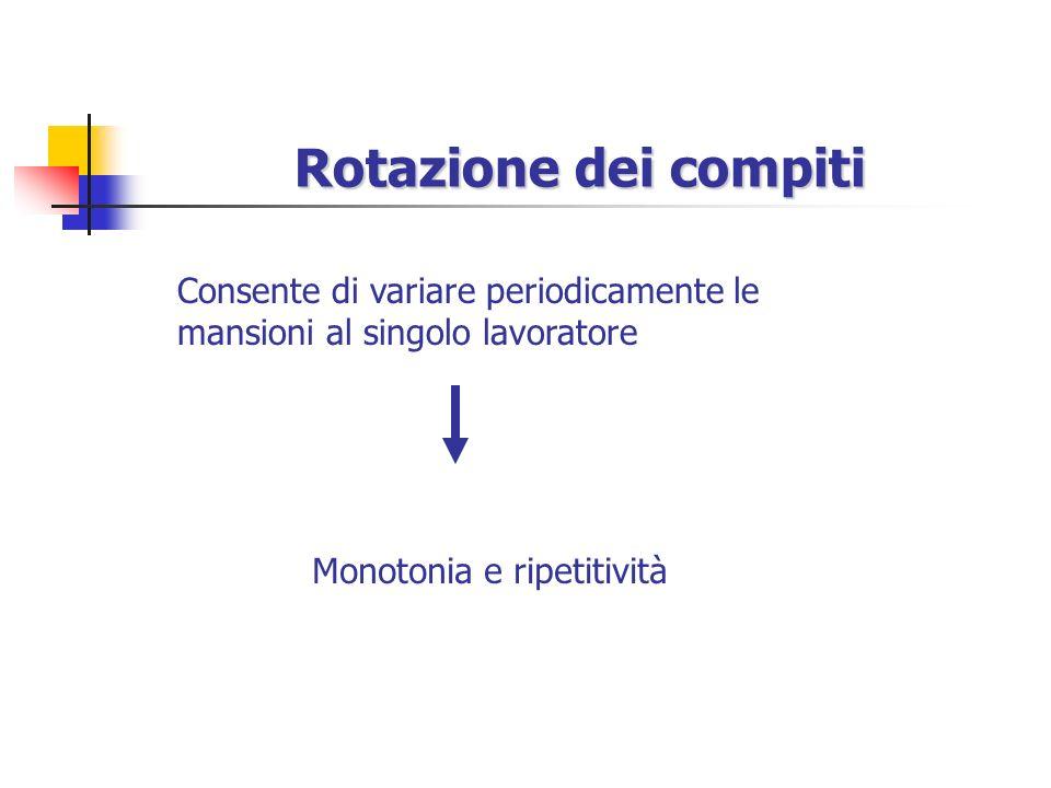 Rotazione dei compiti Consente di variare periodicamente le mansioni al singolo lavoratore Monotonia e ripetitività