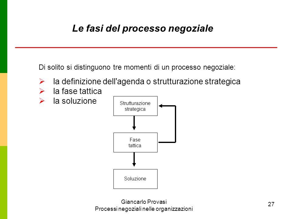 Giancarlo Provasi Processi negoziali nelle organizzazioni 27 Le fasi del processo negoziale la definizione dell'agenda o strutturazione strategica la