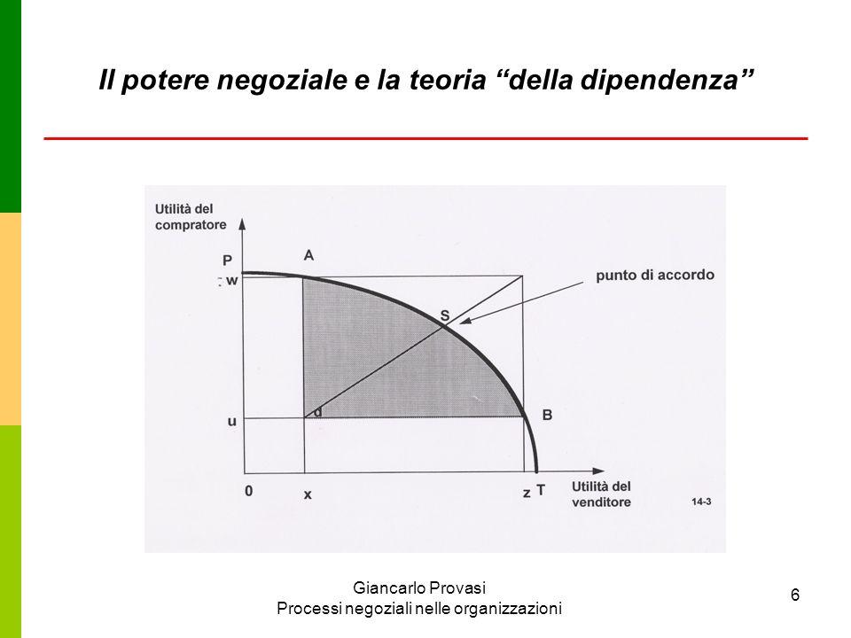 Giancarlo Provasi Processi negoziali nelle organizzazioni 6 Il potere negoziale e la teoria della dipendenza