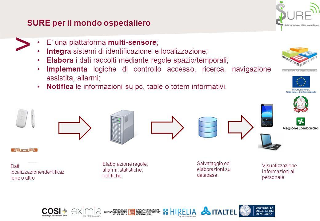 Il Progetto SURE > Progetto sviluppato nellambito di un finanziamento della Regione Lombardia da un consorzio di realtà leader nei settori medici e IT