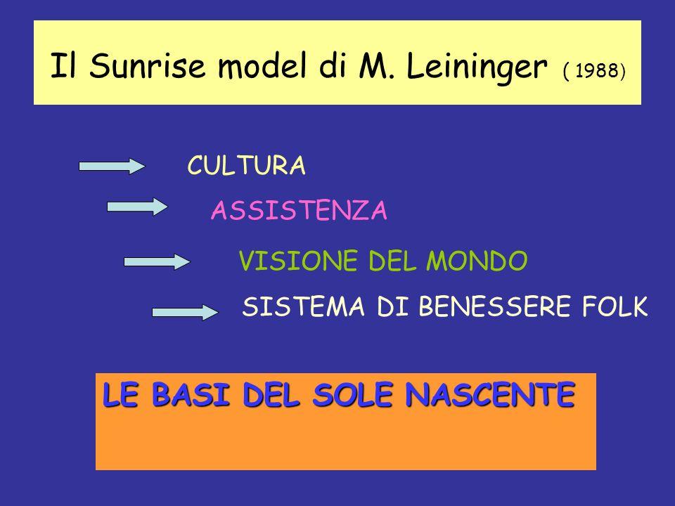 Il Sunrise model di M. Leininger ( 1988 ) CULTURA ASSISTENZA VISIONE DEL MONDO SISTEMA DI BENESSERE FOLK LE BASI DEL SOLE NASCENTE