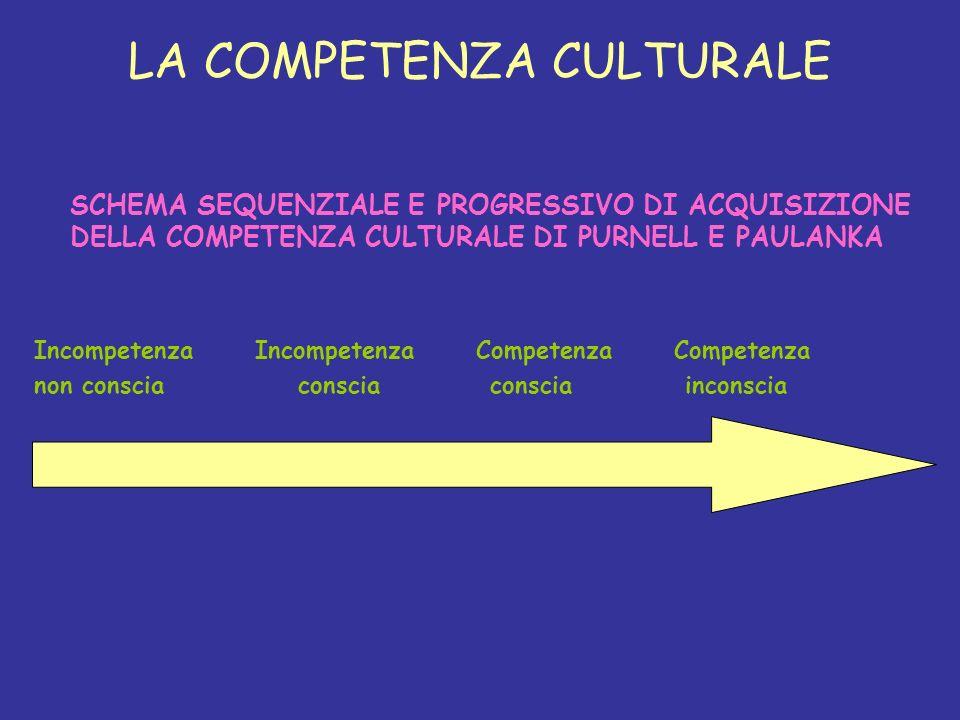 LA COMPETENZA CULTURALE SCHEMA SEQUENZIALE E PROGRESSIVO DI ACQUISIZIONE DELLA COMPETENZA CULTURALE DI PURNELL E PAULANKA Incompetenza Incompetenza Co