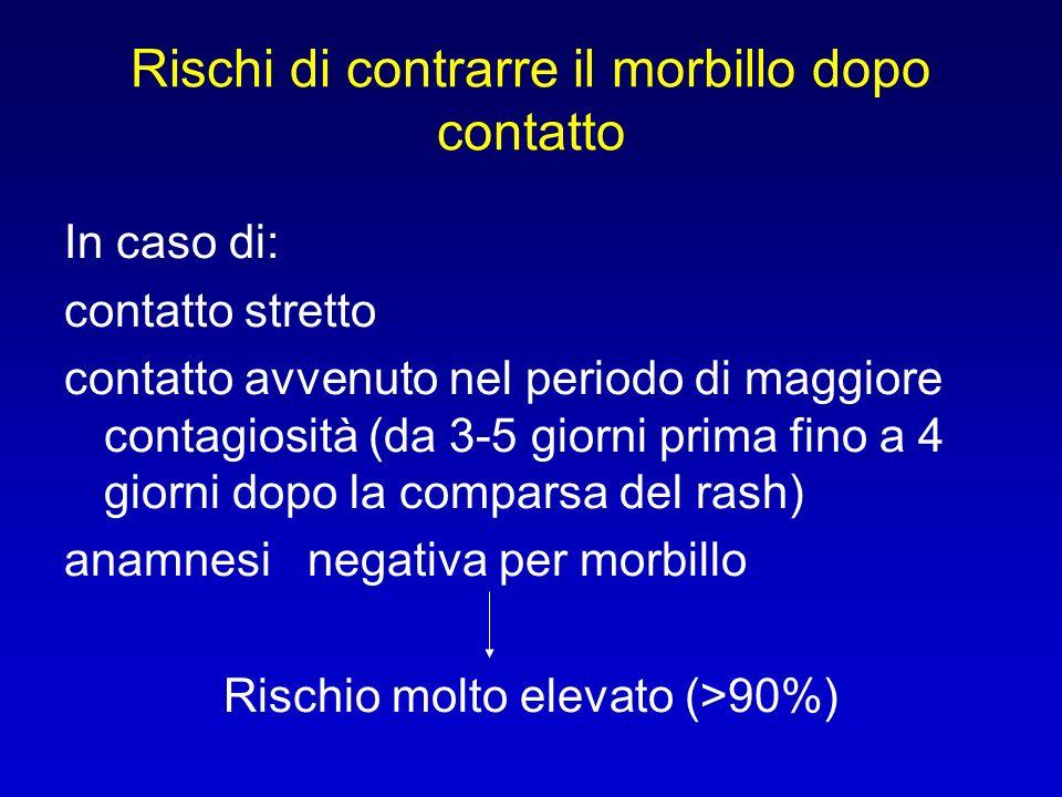 Rischi di contrarre il morbillo dopo contatto In caso di: contatto stretto contatto avvenuto nel periodo di maggiore contagiosità (da 3-5 giorni prima