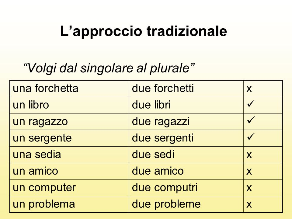 Lapproccio tradizionale Lapprendente sbaglia 5 plurali su 8 E allora.