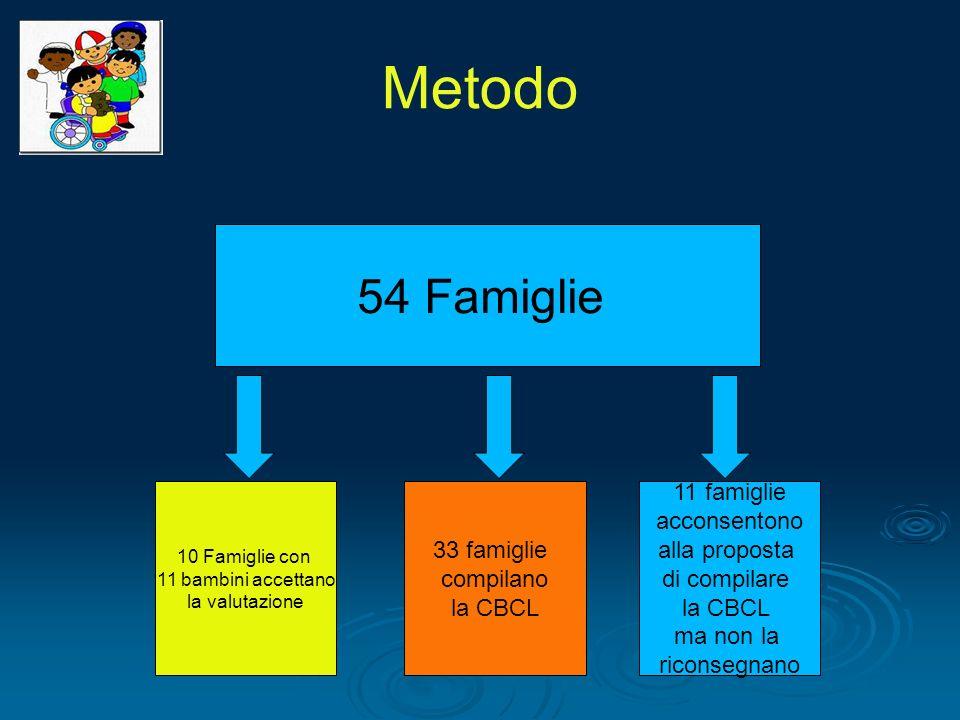 Metodo 54 Famiglie 10 Famiglie con 11 bambini accettano la valutazione 33 famiglie compilano la CBCL 11 famiglie acconsentono alla proposta di compila