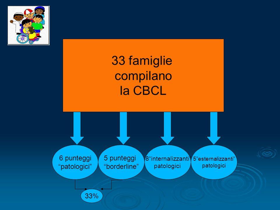 33 famiglie compilano la CBCL 6 punteggi patologici 5 punteggi borderline 8internalizzanti patologici 5esternalizzanti patologici 33%