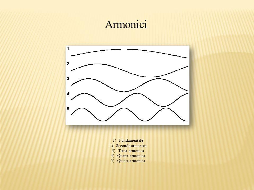 Armonici 1)Fondamentale 2)Seconda armonica 3)Terza armonica 4)Quarta armonica 5)Quinta armonica