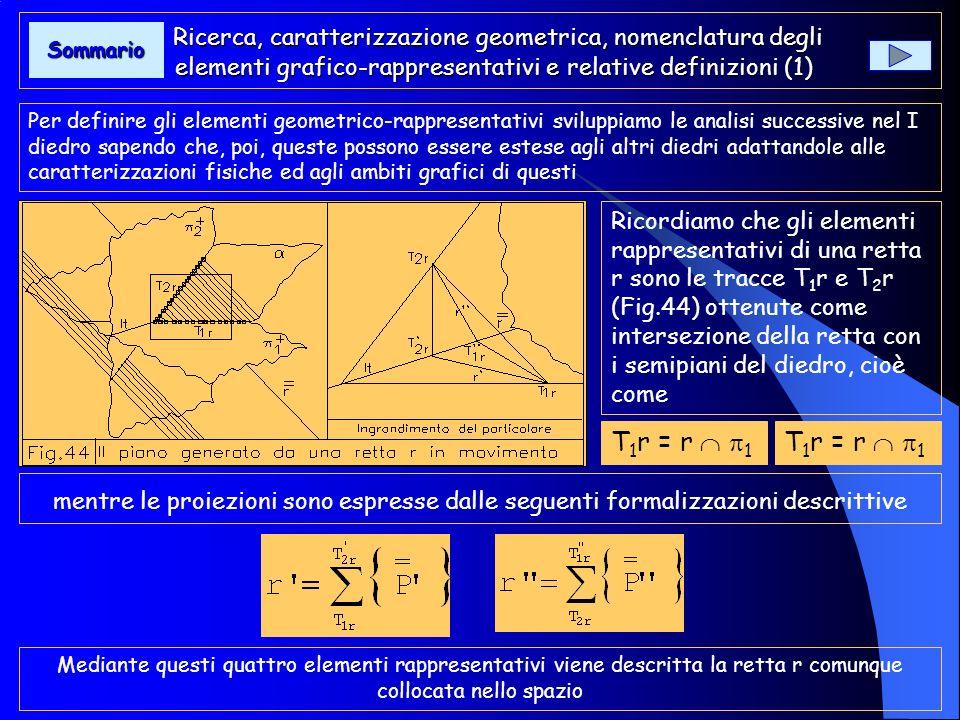 Ricerca, caratterizzazione geometrica, nomenclatura degli elementi grafico-rappresentativi e relative definizioni (2) Ricerca, caratterizzazione geometrica, nomenclatura degli elementi grafico-rappresentativi e relative definizioni (2) Se consideriamo la stessa nel suo aspetto dinamico, essa, muovendosi parallelamente a se stessa, determinerà sui piani di proiezione 1 e 2 una sequenza di punti reali (tracce) che ne determina la posizione allinterno del diedro (Fig.