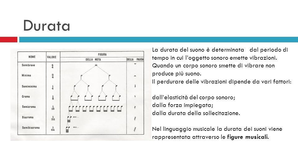Durata La durata del suono è determinata dal periodo di tempo in cui loggetto sonoro emette vibrazioni. Quando un corpo sonoro smette di vibrare non p