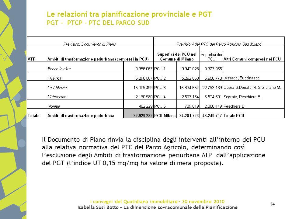 I convegni del Quotidiano immobiliare – 30 novembre 2010 Isabella Susi Botto – La dimensione sovracomunale della Pianificazione 14 Le relazioni tra pi