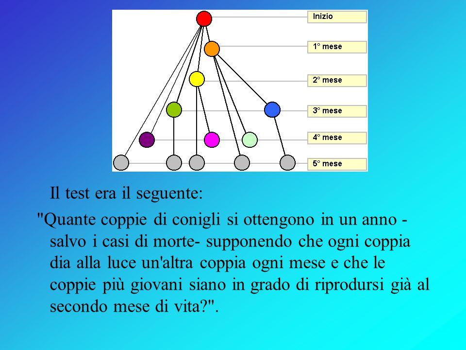 Sequenza di Fibonacci 0, 1, 1, 2, 3, 5, 8, 13, 21, 34, 55... Questa è la sequenza di Fibonacci. Grande matematico nato a Pisa nel 1170, il suo vero no