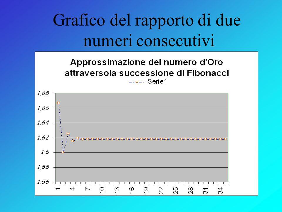 Sequenza di Fibonacci Rapporto di due numeri consecutivi