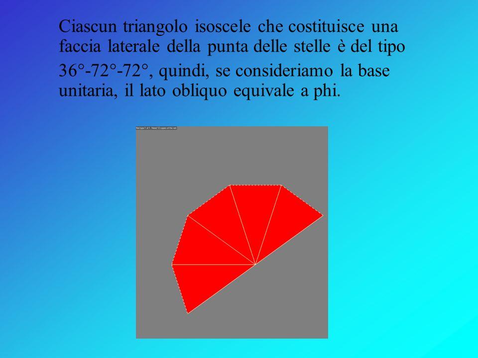 Questi sono i diversi piani su cui poggiano le facce dei dodecaedri. Verde dodecaedro Rosso piccolo dodecaedro stellato Blu grande dodecaedro Giallo g