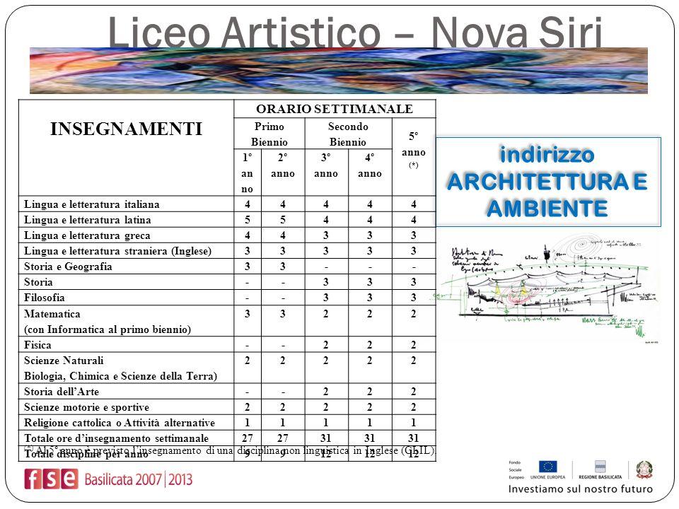 Liceo Artistico – Nova Siri indirizzo ARCHITETTURA E AMBIENTE indirizzo ARCHITETTURA E AMBIENTE INSEGNAMENTI ORARIO SETTIMANALE Primo Biennio Secondo