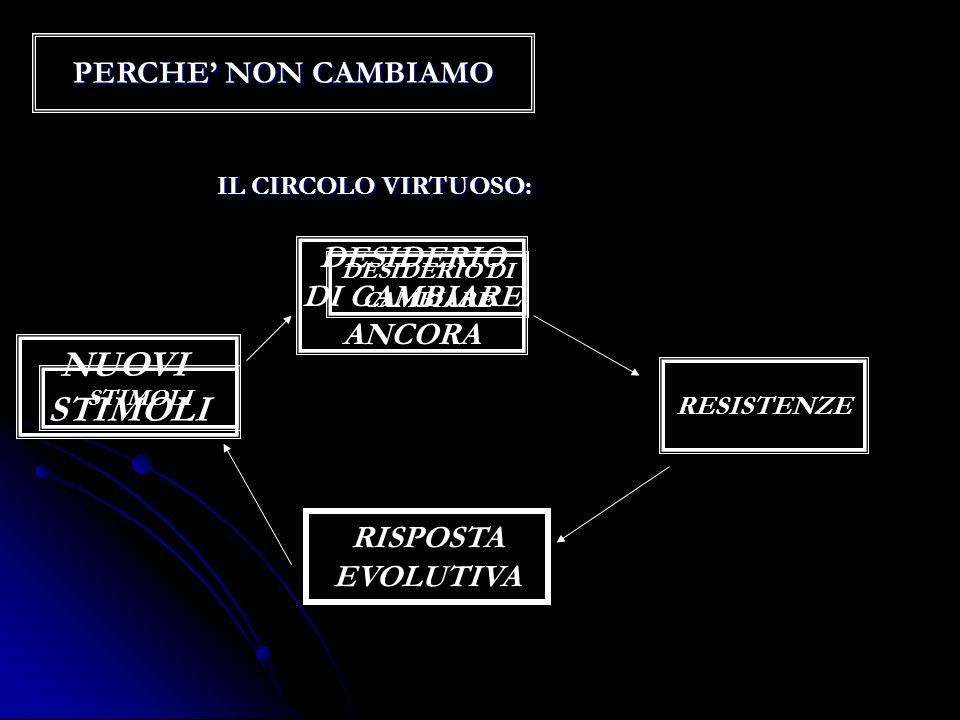 PERCHE NON CAMBIAMO IL CIRCOLO VIRTUOSO: STIMOLI DESIDERIO DI CAMBIARE RESISTENZE NUOVI STIMOLI RISPOSTA EVOLUTIVA DESIDERIO DI CAMBIARE ANCORA