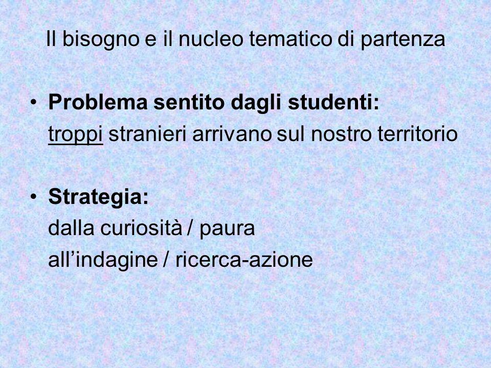 Il bisogno e il nucleo tematico di partenza Problema sentito dagli studenti: troppi stranieri arrivano sul nostro territorio Strategia: dalla curiosit