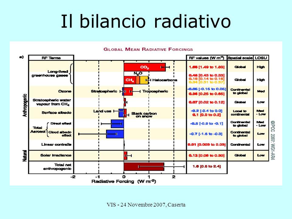 VIS - 24 Novembre 2007, Caserta Il bilancio radiativo