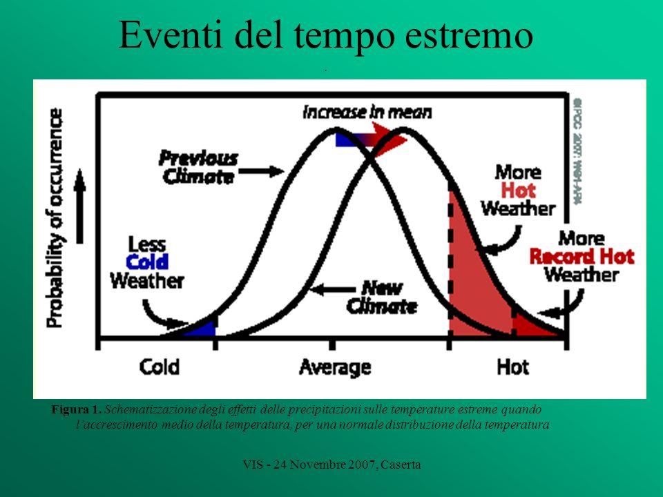 VIS - 24 Novembre 2007, Caserta Eventi del tempo estremo. Figura 1. Schematizzazione degli effetti delle precipitazioni sulle temperature estreme quan
