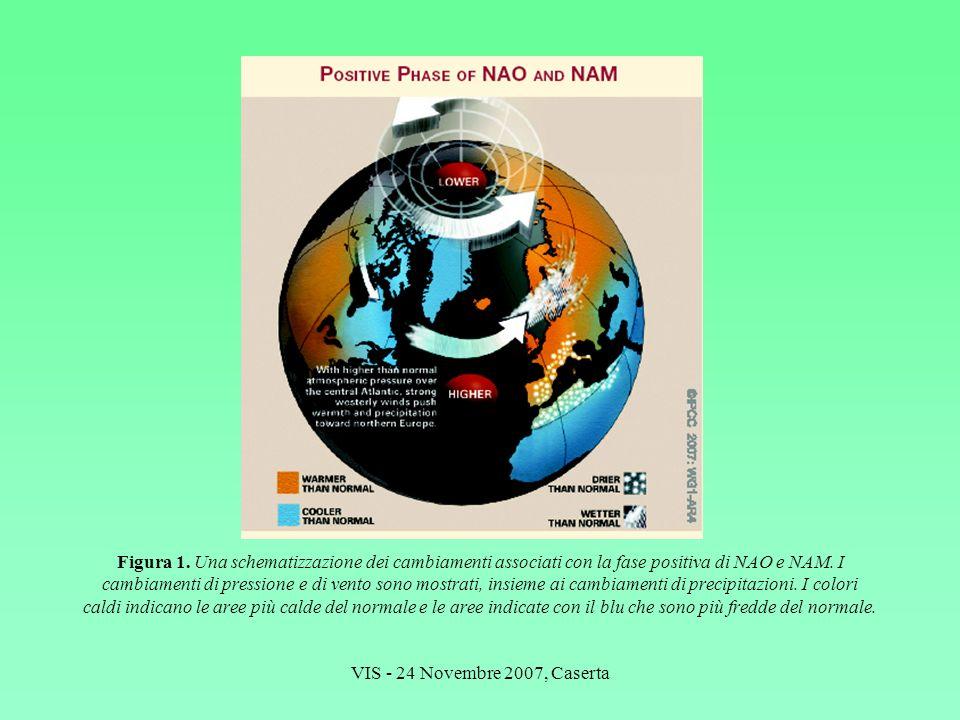 VIS - 24 Novembre 2007, Caserta Figura 1. Una schematizzazione dei cambiamenti associati con la fase positiva di NAO e NAM. I cambiamenti di pressione