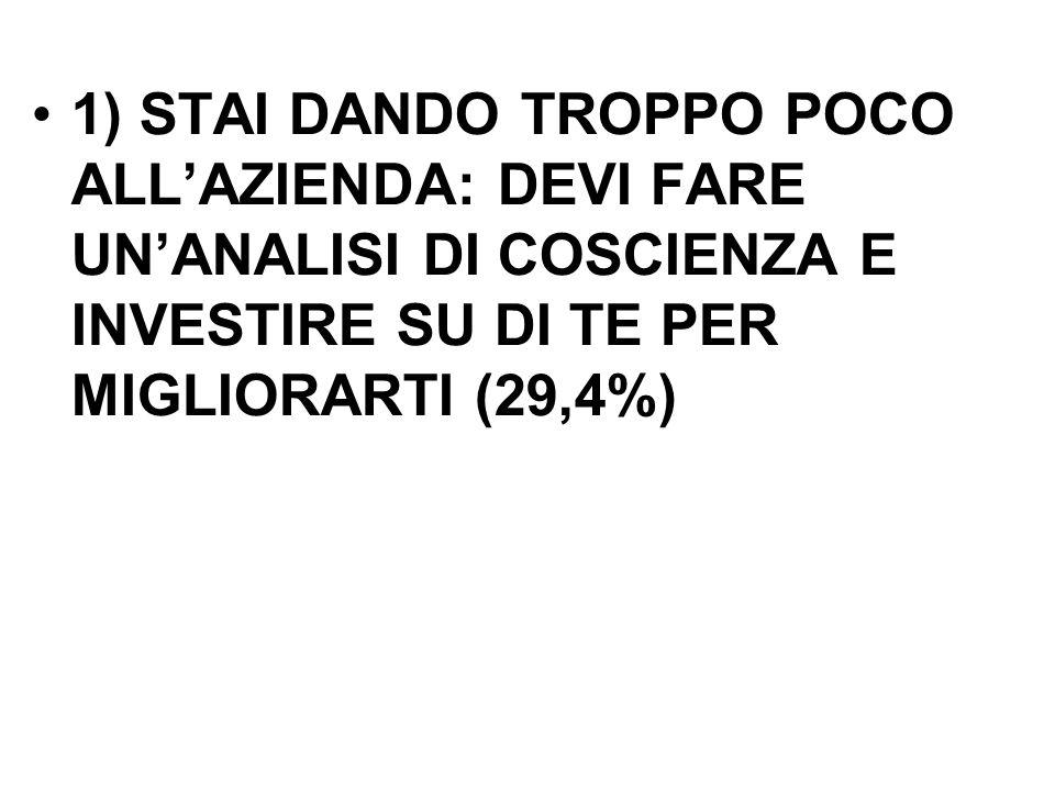 1) STAI DANDO TROPPO POCO ALLAZIENDA: DEVI FARE UNANALISI DI COSCIENZA E INVESTIRE SU DI TE PER MIGLIORARTI (29,4%)