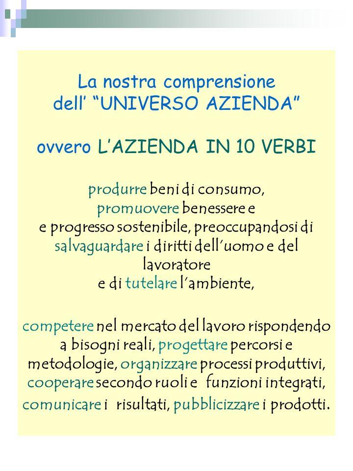 La nostra comprensione dell UNIVERSO AZIENDA ovvero LAZIENDA IN 10 VERBI produrre beni di consumo, promuovere benessere e e progresso sostenibile, pre